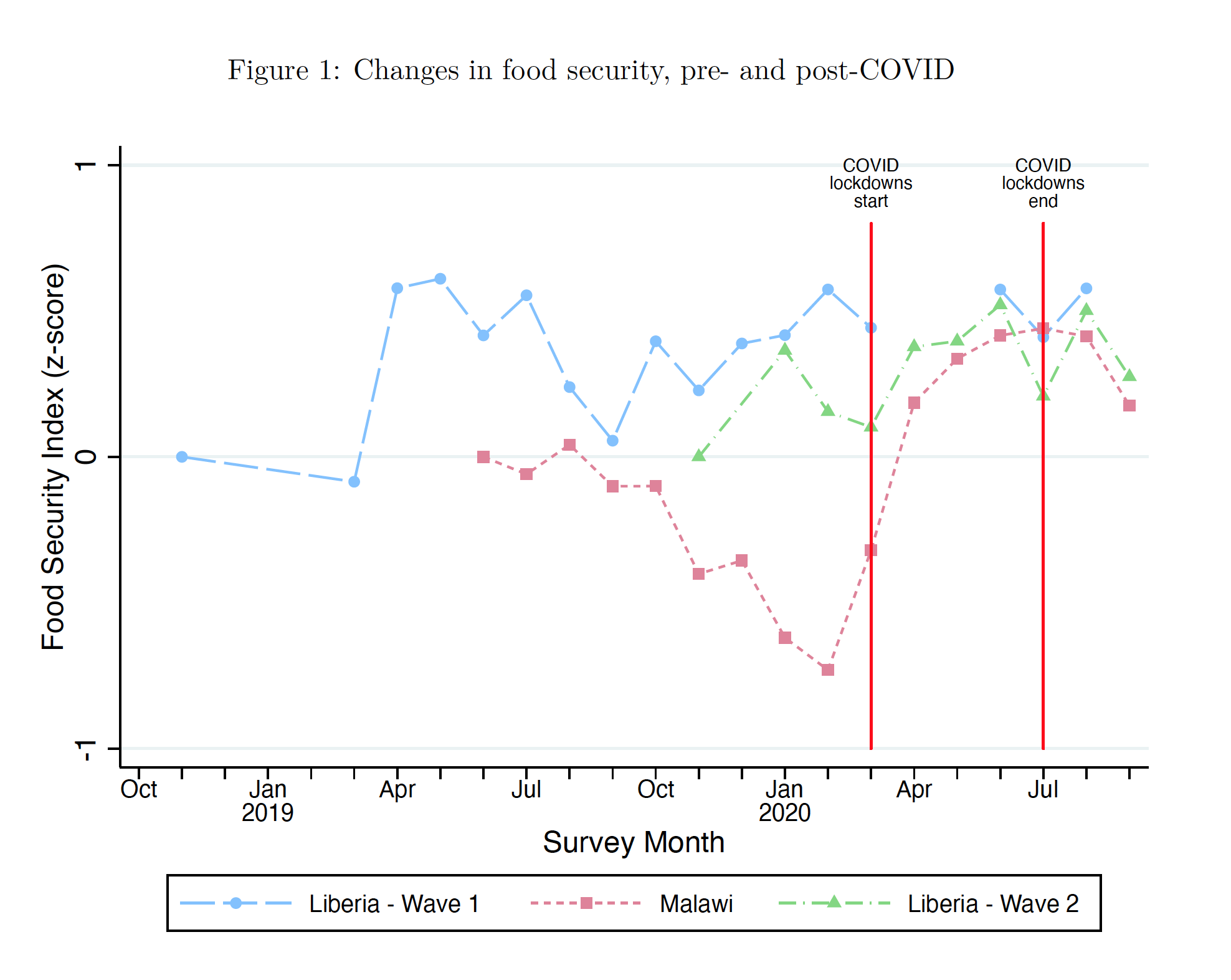 Figure 1: Changes in Food Security Pre- and Post-COVID