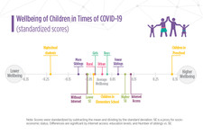 Wellbeing of Children during COVID-19