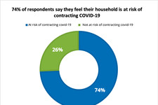 74% respondents on the risk of contracting COVID-19