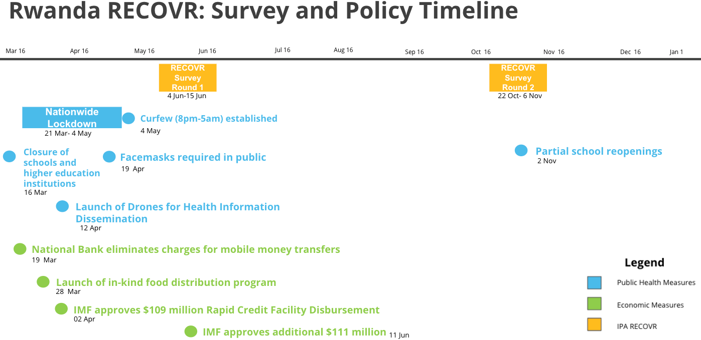 The Reach of the COVID-19 Crisis in Rwanda: Lessons from Round 2 of the RECOVR Survey