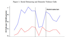 Figure 1: Social-Distancing and Domestic Violence Calls