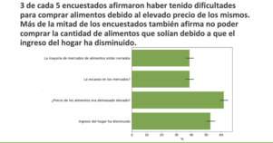Graph about food purchases from Mexico RECOVR survey presentation in Spanish