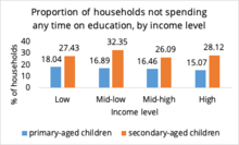 Proportion of households, time on education by income