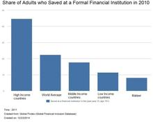Share of adults who saved at a formal financial institution in 2010