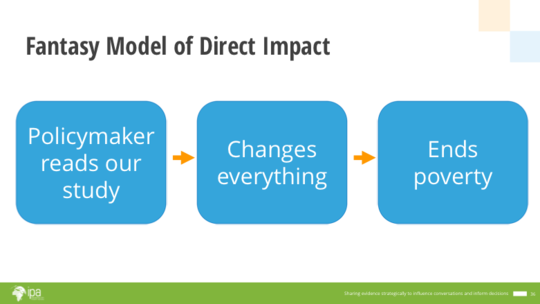Fantasy Model of Direct Impact.png