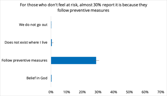 Risk and belief