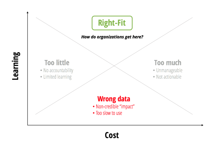 Right-Fit Evidence Diagram: Learning vs. Cost