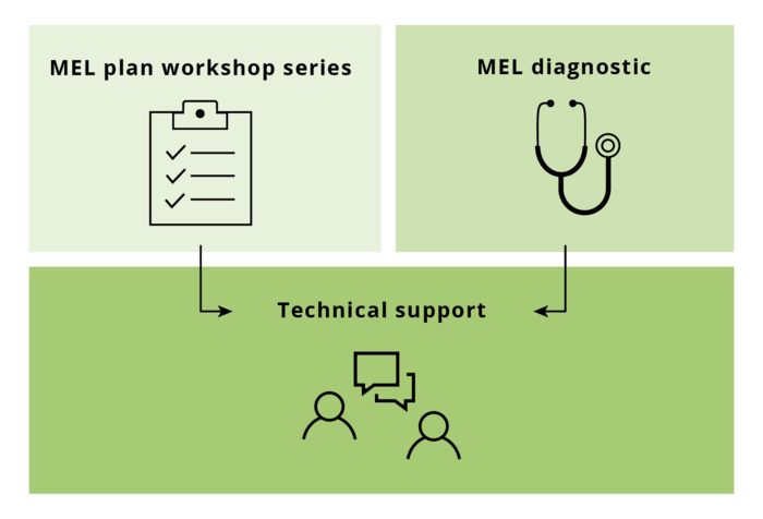 Infographic with icons for MEL plan workshop series, MEL diagnostic, and technical support