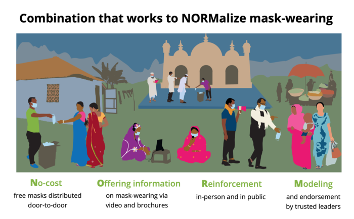 Illustration depicting the combination that works to NORMalize mask-wearing: No-cost free masks, Offering information, Reinforcement in-person and in public, and Modeling and endorsement by trusted leaders