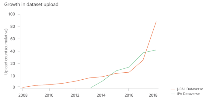Growth in dataset upload