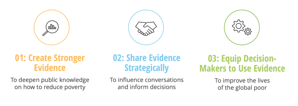 1. Create Stronger Evidence to deepen public knowledge on how to reduce poverty; 2. Share evidence strategically to influence conversations and inform decisions; 3) Equip decision-makers to use evidence to improve the lives of the global poor