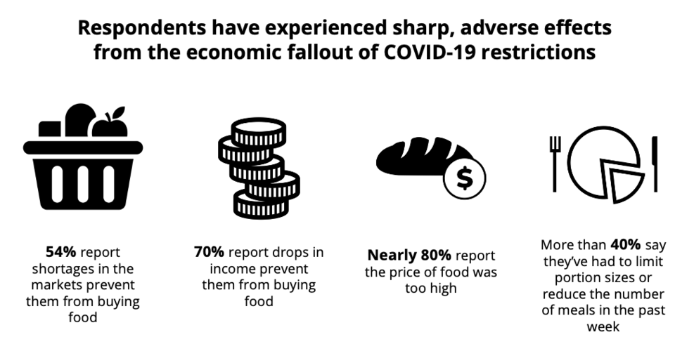 Respondents have experienced sharp, advanced effects