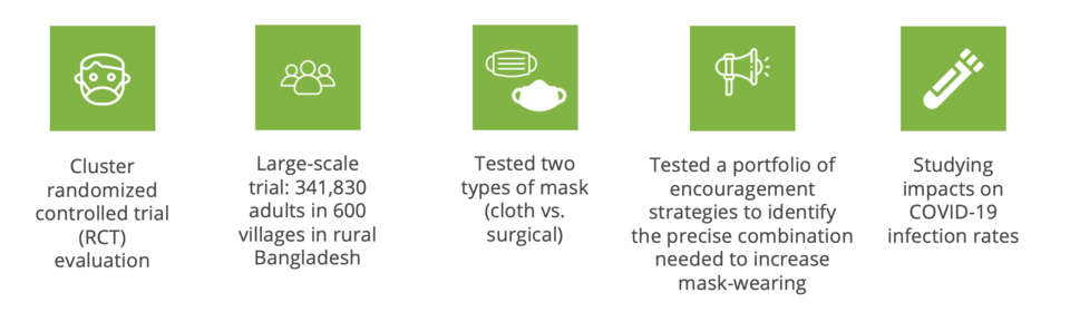 An infographic with 5 icons describing the intervention - person wearing mask, people, masks, megaphone, and medical/scientific icon