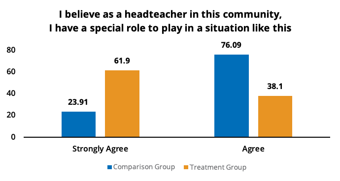 Graph: I believe as a headteacher in this community,I have a special role to play in a situation like this
