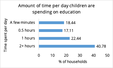 Amount of time per day spent on education.png