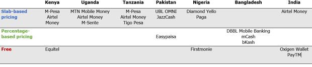 Mobile Money Products by Fee Structure Type