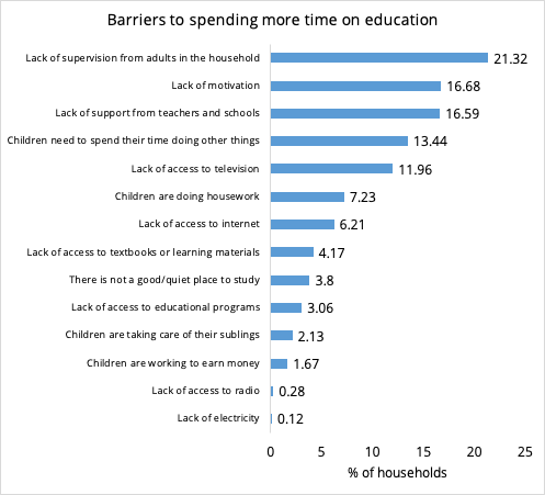 Barriers to spending time on education.png