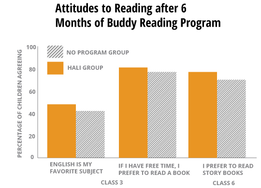 Evaluating Strategies To Improve Children S Reading Skills